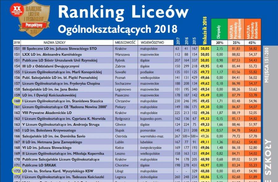 Ogólniaki z Chrzanowa i Libiąża wśród najlepszych w Polsce