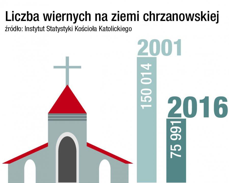 Lokalne kościoły straciły połowę wiernych