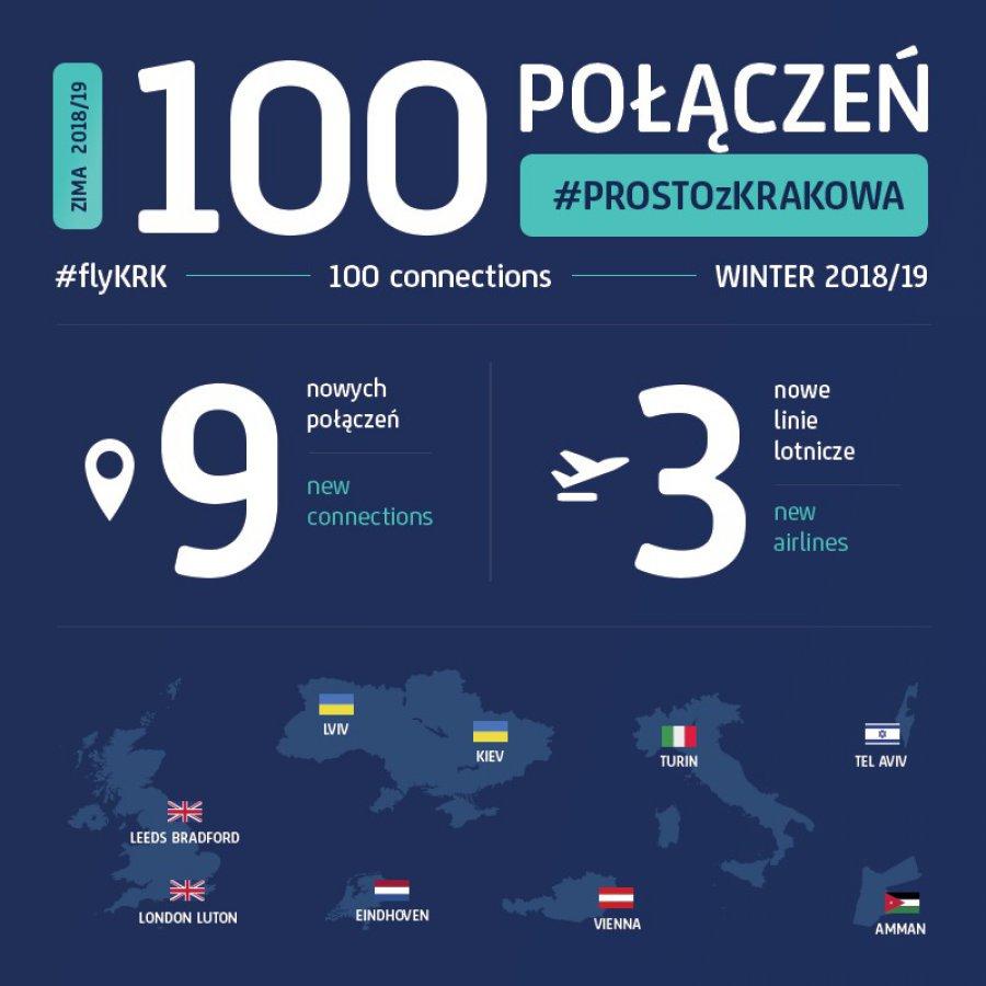Zobacz, dokąd można polecieć z Krakowa
