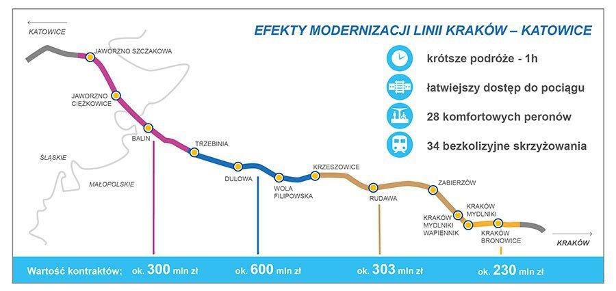 Kraków - Katowice nowe możliwości kolei