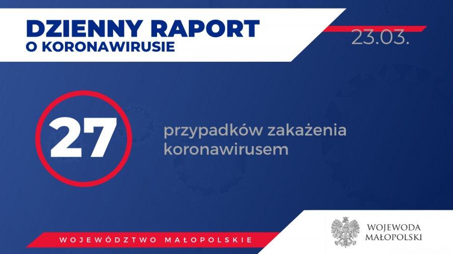 27 osób w Małopolsce zarażonych koronawirusem