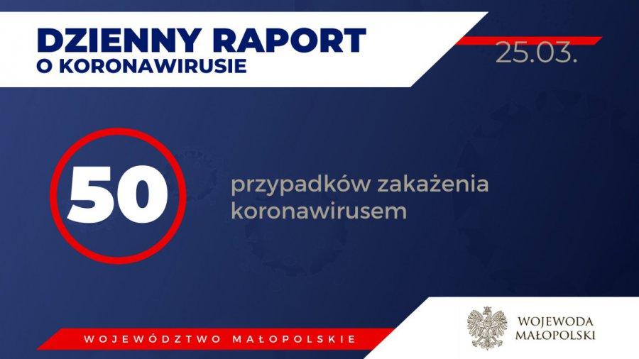 50 osób w Małopolsce zarażonych koronawirusem