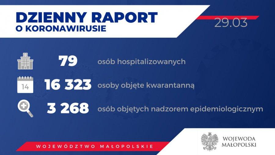 Koronawirus. Wzrosła liczba zarażonych w małopolskich powiatach