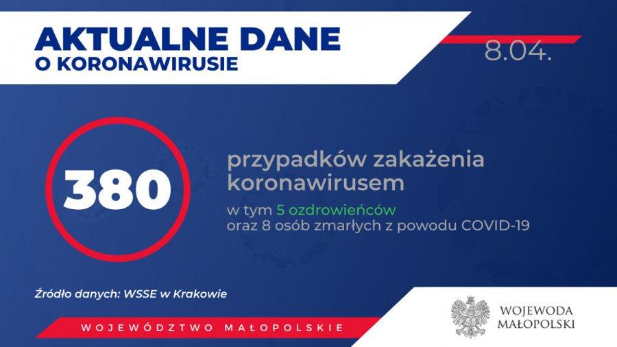 380 osób zarażonych koronawirusem w Małopolsce