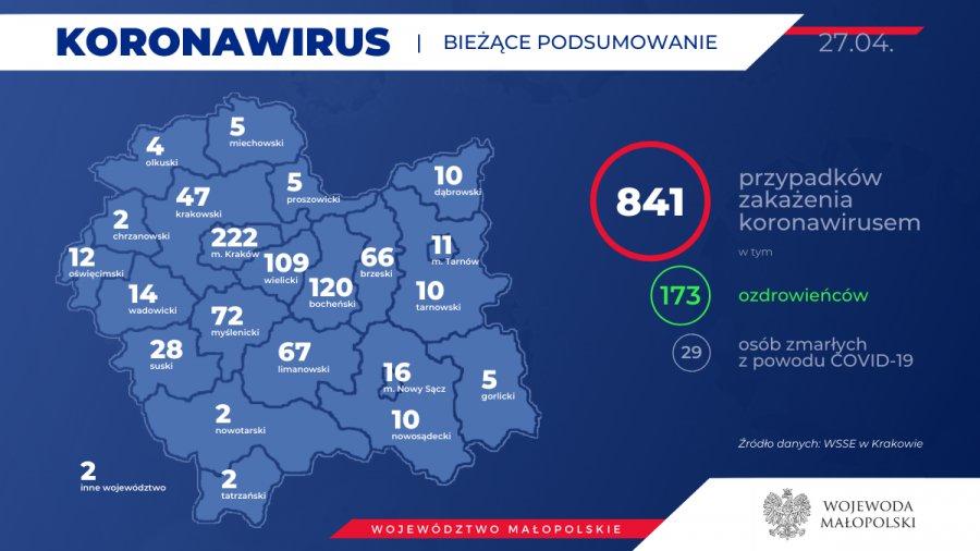 Koronawirus. Więcej ozdrowieńców niż zakażonych. Sytuacja w powiecie chrzanowskim, u sąsiadów i w województwie (RAPORT)