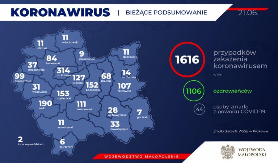 Koronawirus. 2 nowe zakażenia w powiecie. Zmarła kolejna osoba z Małopolski (RAPORT)