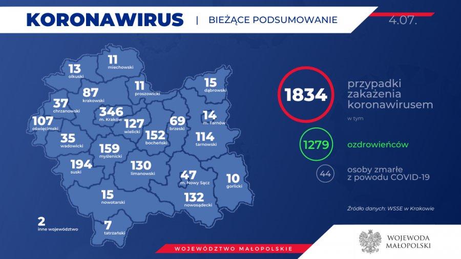 Koronawirus. 29 nowych zakażeń w Małopolsce. W powiecie bez zmian