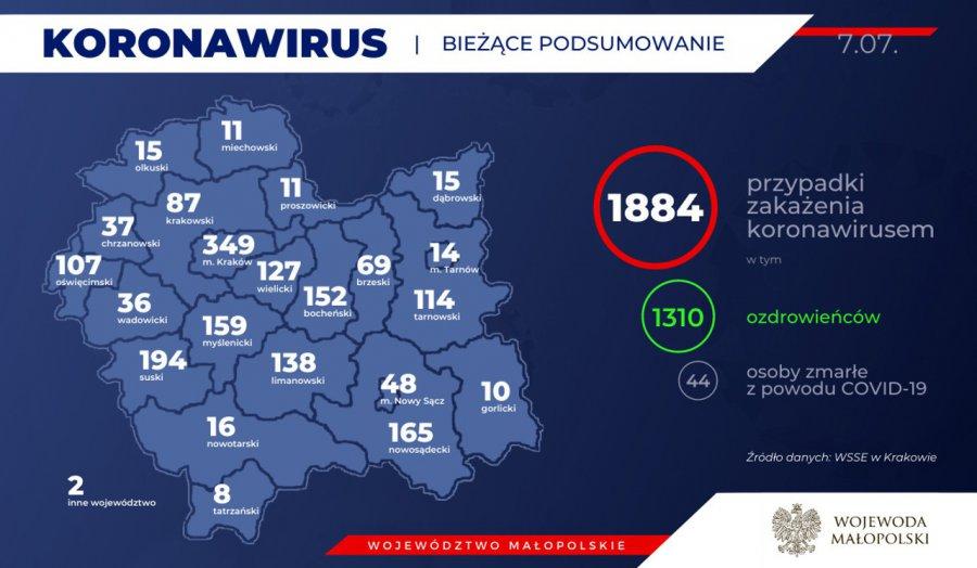 Koronawirus. Wyzdrowiała następna osoba z powiatu chrzanowskiego (RAPORT)