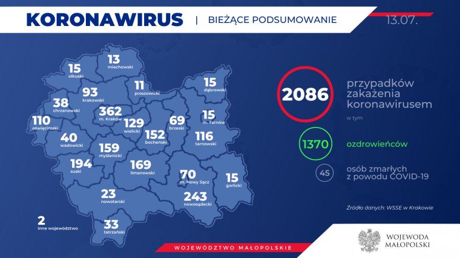 Koronawirus. 38 nowych zakażeń w Małopolsce (RAPORT)
