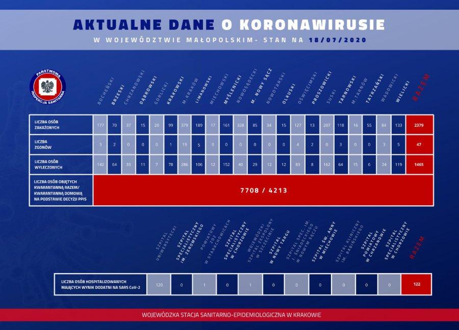 Koronawirus. 76 nowych zakażeń w Małopolsce. To nowy rekord (RAPORT)