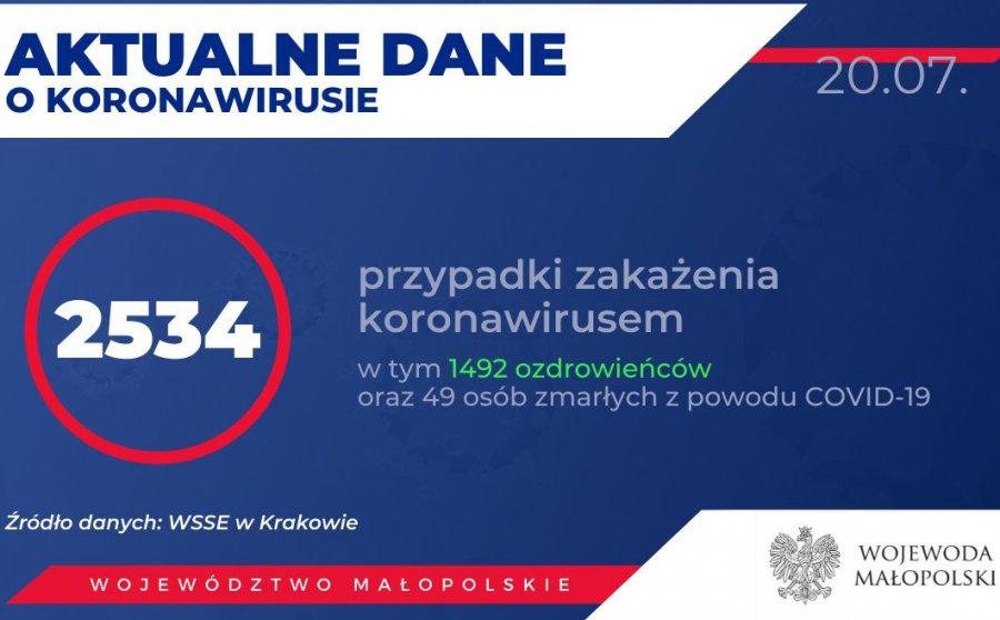 Koronawirus. W Małopolsce zmarły dwie osoby