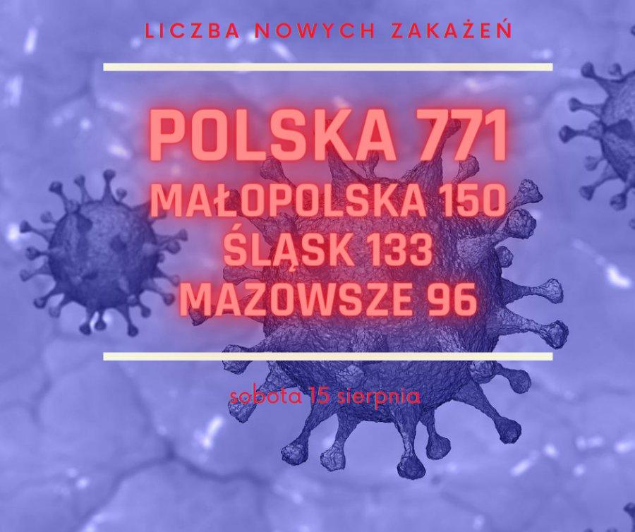 Koronawirus. W Małopolsce znów gorzej niż na Śląsku