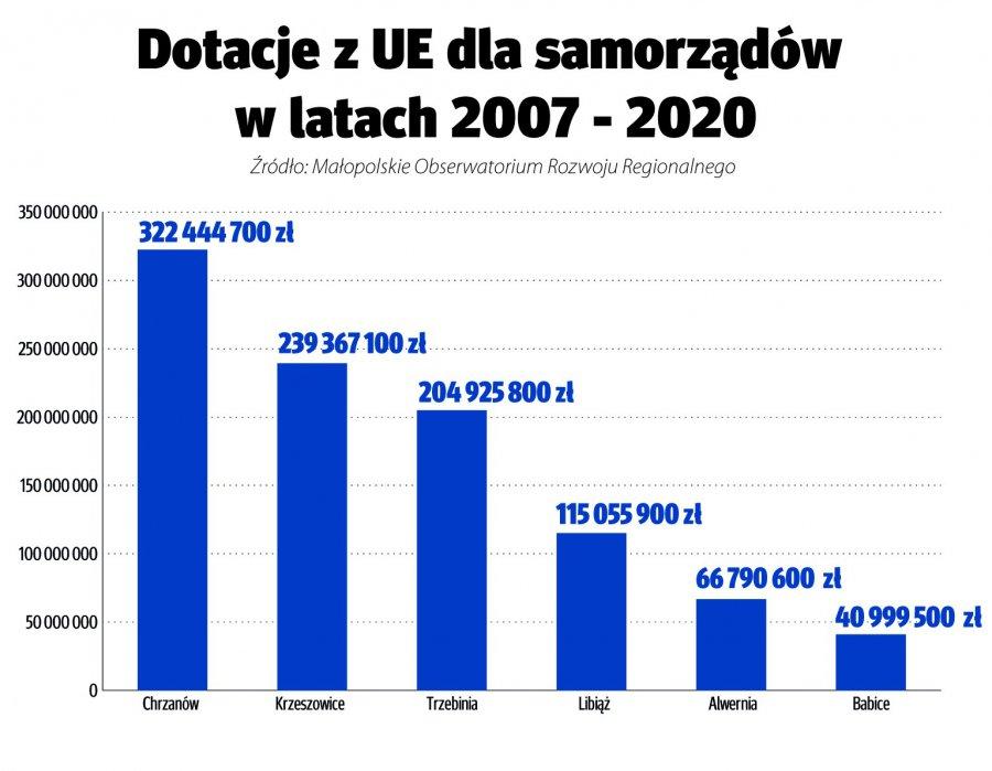 Ponad 300 milionów złotych dla Chrzanowa w ciągu 17 lat obecności Polski w UE