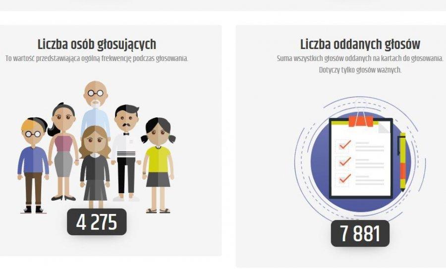 Mieszkańcy wybrali trzy zwycięskie projekty Chrzanowskiego Budżetu Obywatelskiego