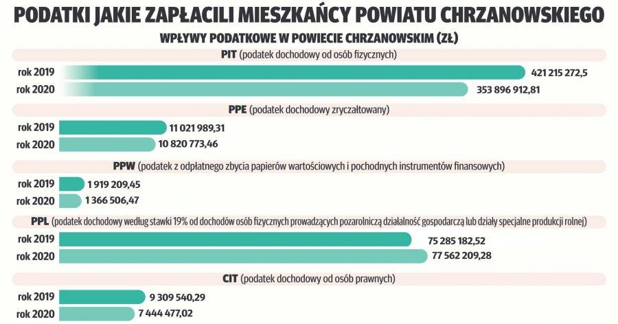 Pandemia koronawirusa najbardziej odbiła się na Libiążu. Ucierpiał też Chrzanów