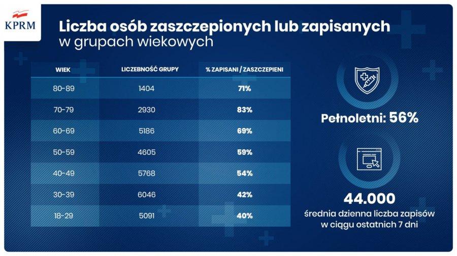 Babice wyprzedzają Libiąż i Trzebinię. Chrzanów o krok od 50 procent w pełni zaszczepionych (V notowanie)
